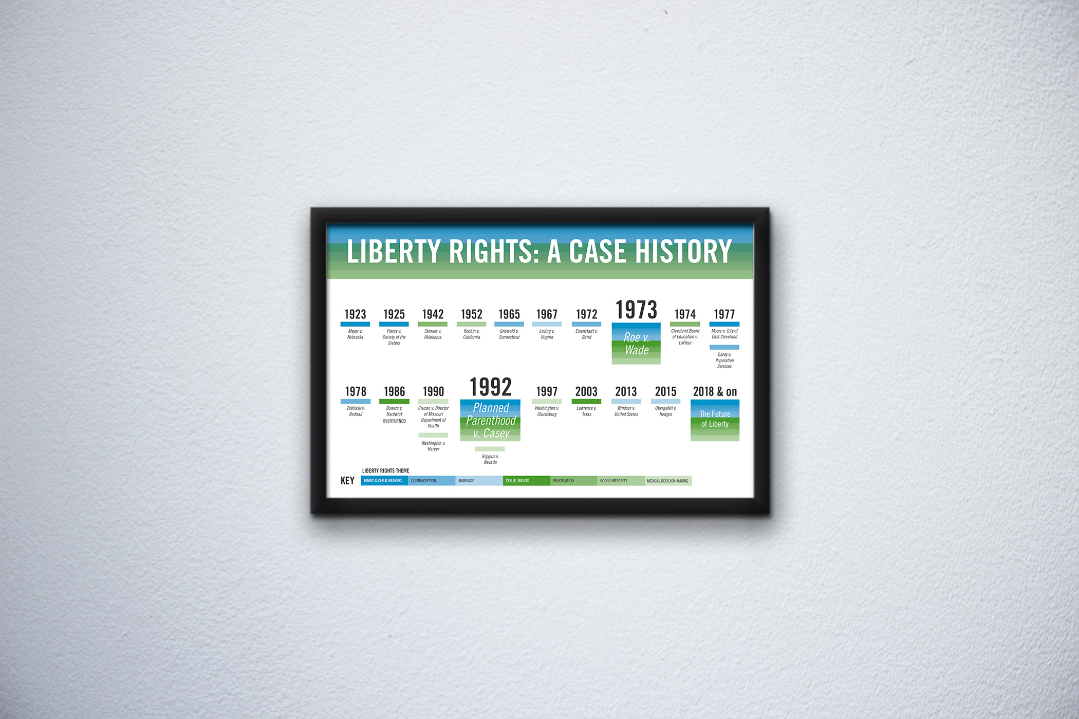 Framed timeline with blue and green blocks